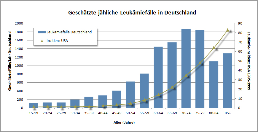 Häufigkeit von Leukämien in Deutschland
