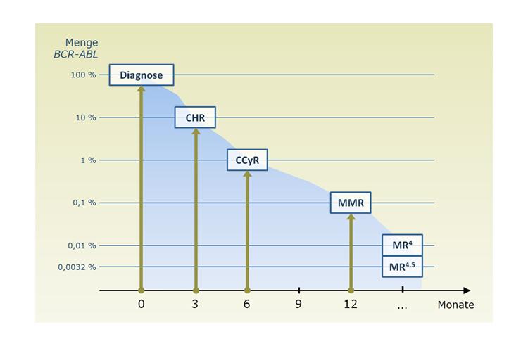 Chemo-Gewichtsverlust in der dritten Phase